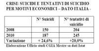 statisriche_suicidi2