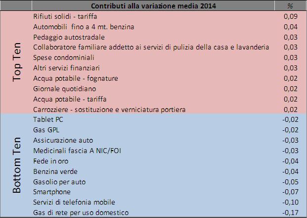 2014_media_prezzi_2