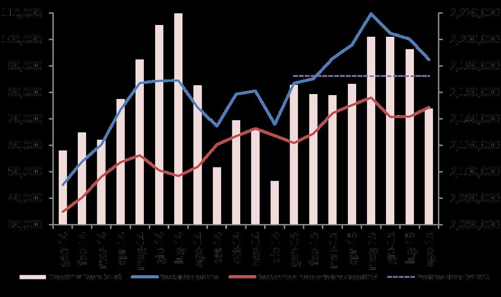 2015_ago_debito_graf