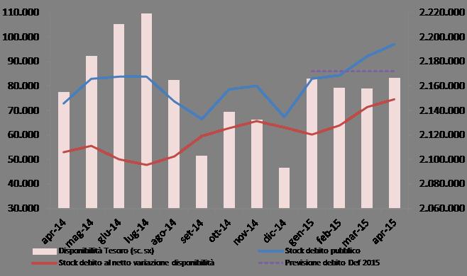 2015_apr_debito_graf