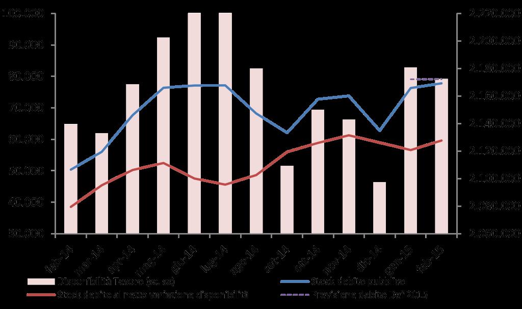 2015_feb_debito_graf
