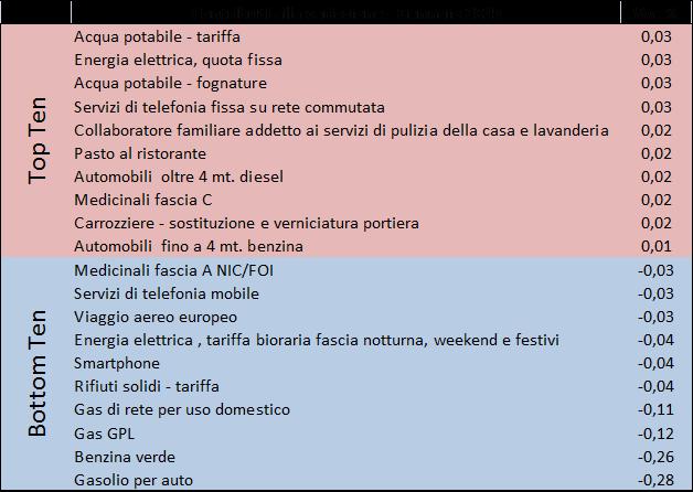 2015_gen_prezzi2