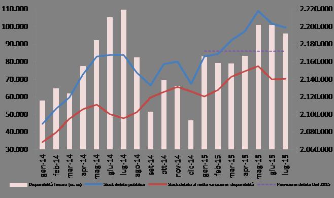 2015_lug_debito_graf