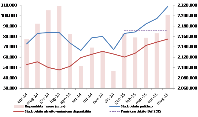 2015_mag_debito_graf