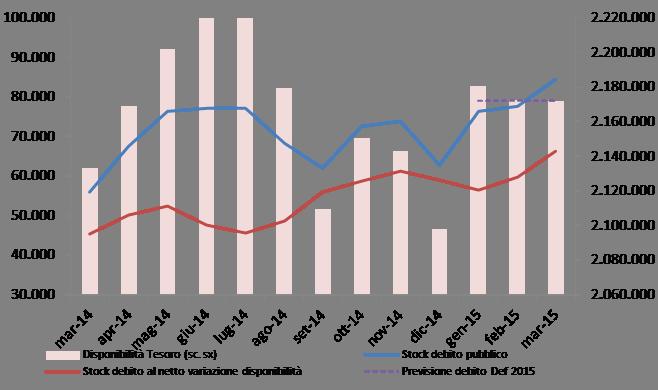 2015_mar_debito_graf