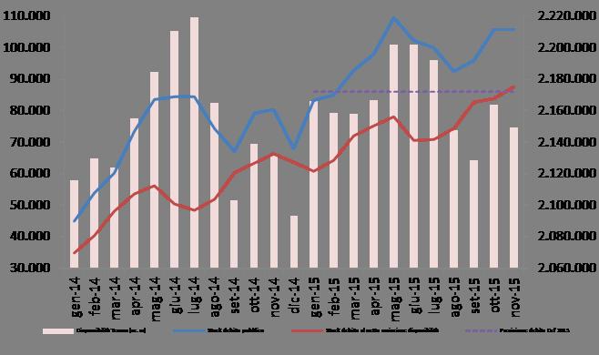 2015_nov_debito_graf