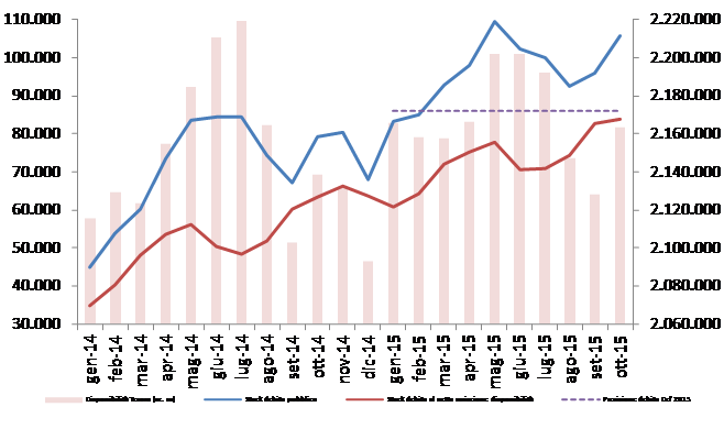 2015_ott_debito_graf