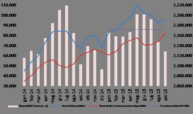 2015_set_debito_graf