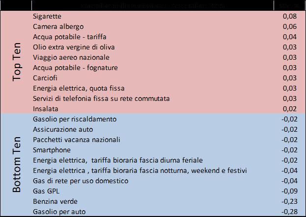 2015_set_prezzi2