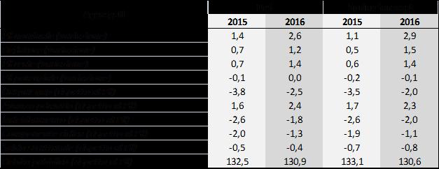 2015_springforecast