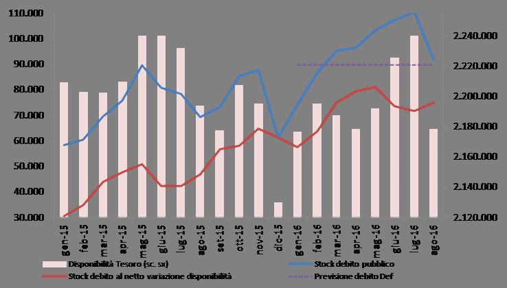 2016_ago_debito_graf