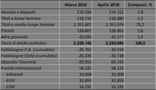 2016_apr_debito_comp