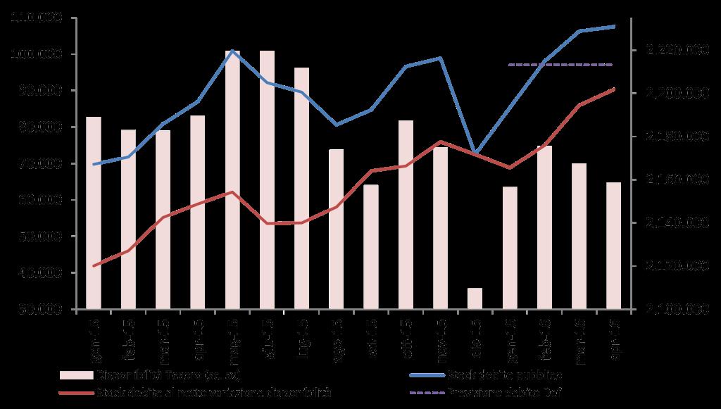 2016_apr_debito_graf