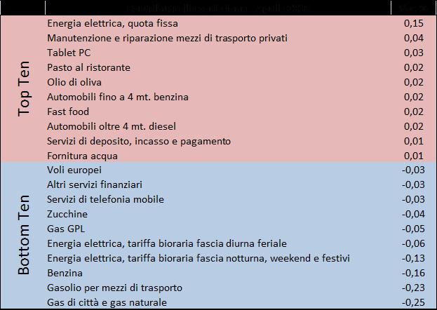 2016_apr_prezzi2