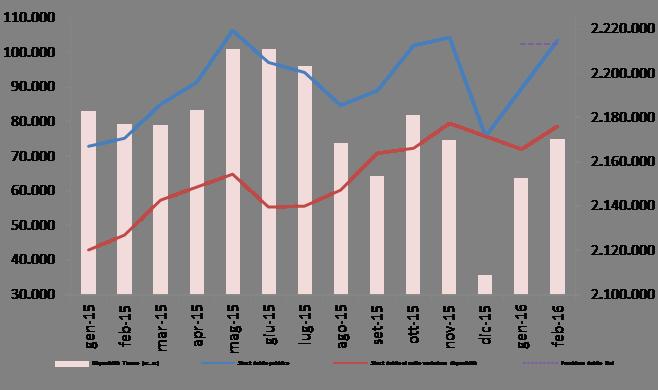 2016_feb_debito_graf