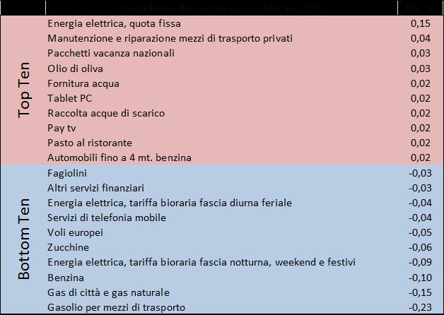 2016_feb_prezzi2