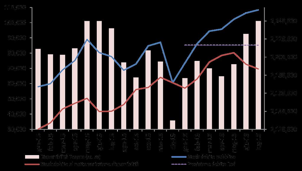 2016_lug_debito_graf