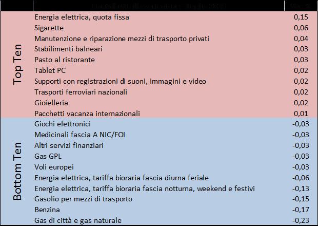 2016_lug_prezzi2