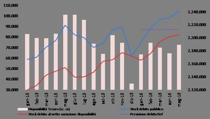 2016_mag_debito_graf
