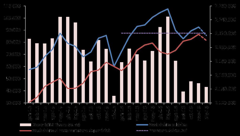 2016_nov_debito_graf