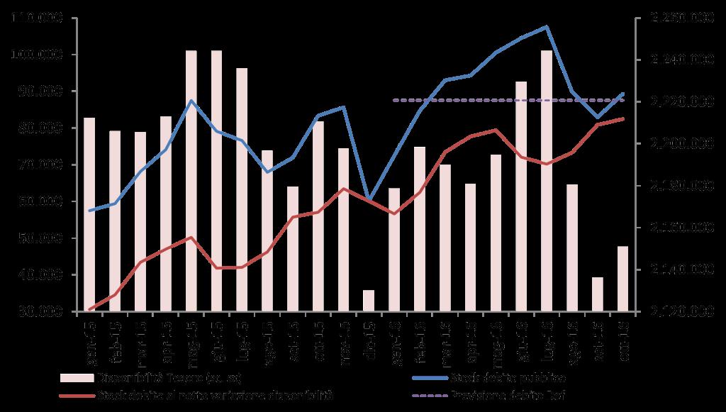 2016_ott_debito_graf
