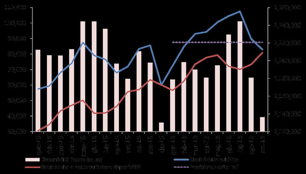 2016_set_debito_graf
