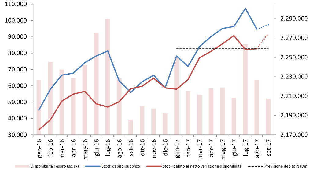 2017_ago_debito_graf