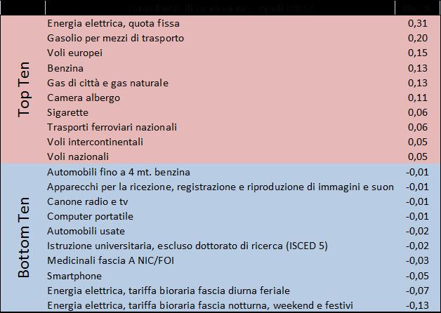 2017_apr_prezzi2
