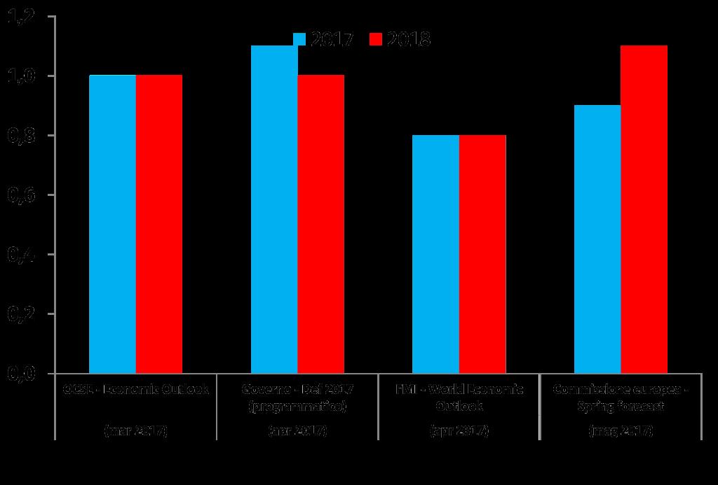 2017_confronto_graf3