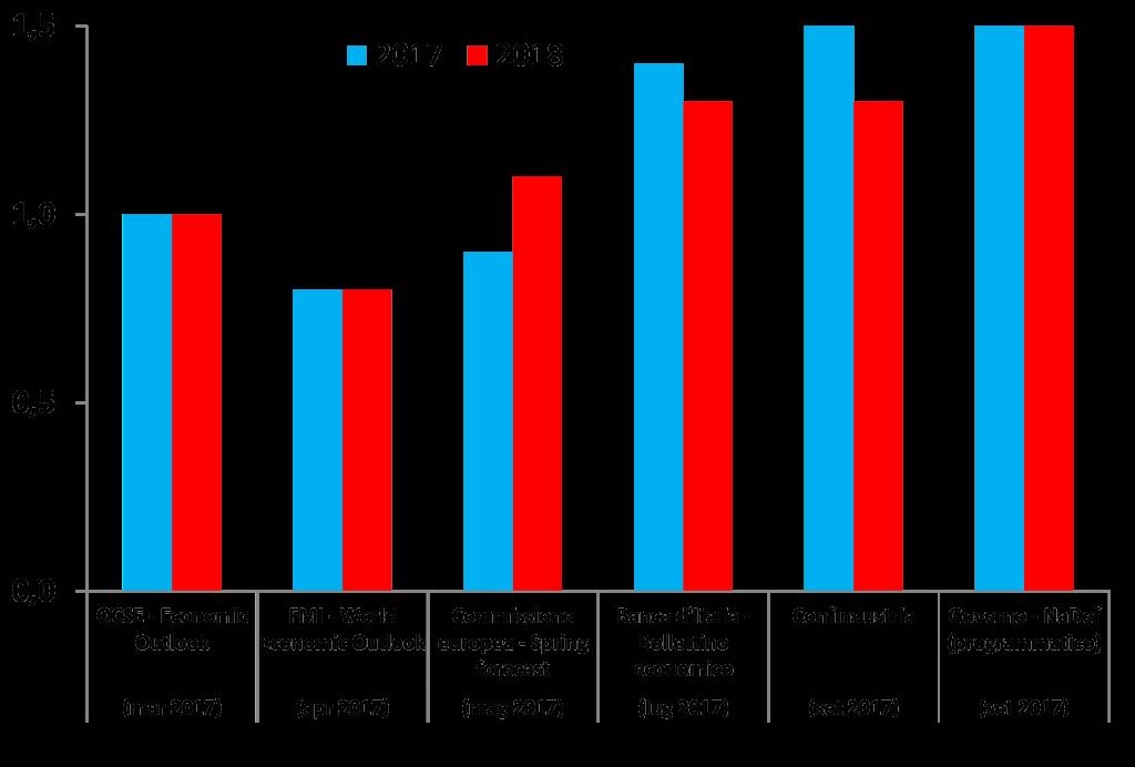 2017_confronto_graf4
