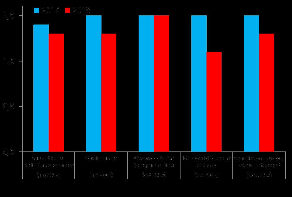 2017_confronto_graf5