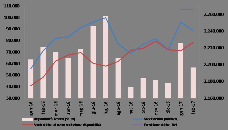 2017_feb_debito_graf