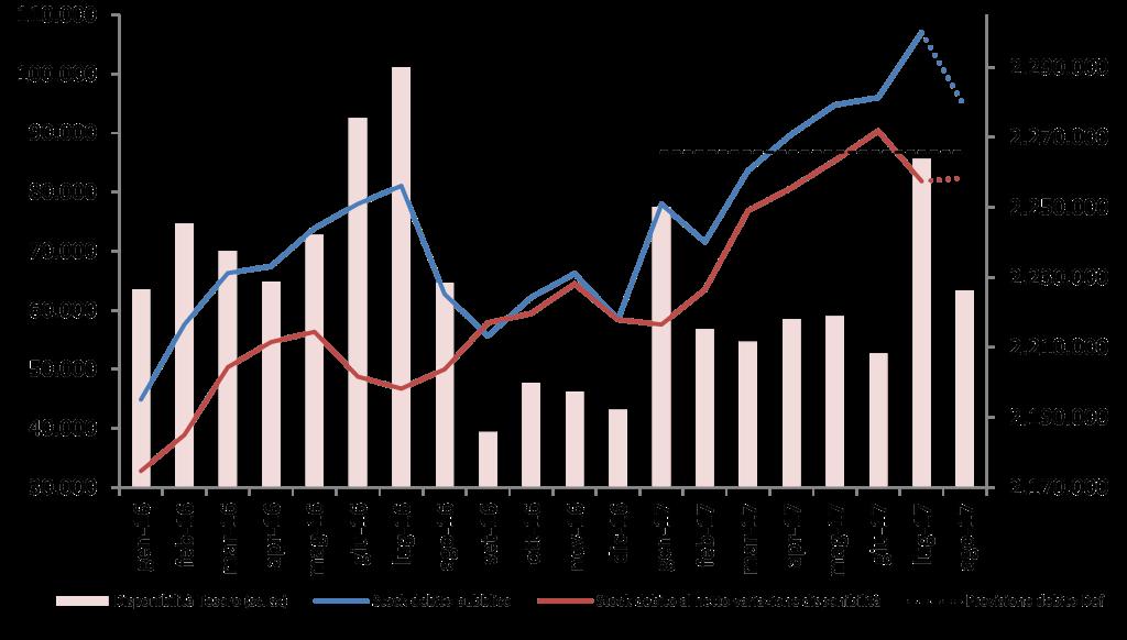 2017_lug_debito_graf