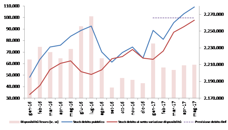 2017_mag_debito_graf