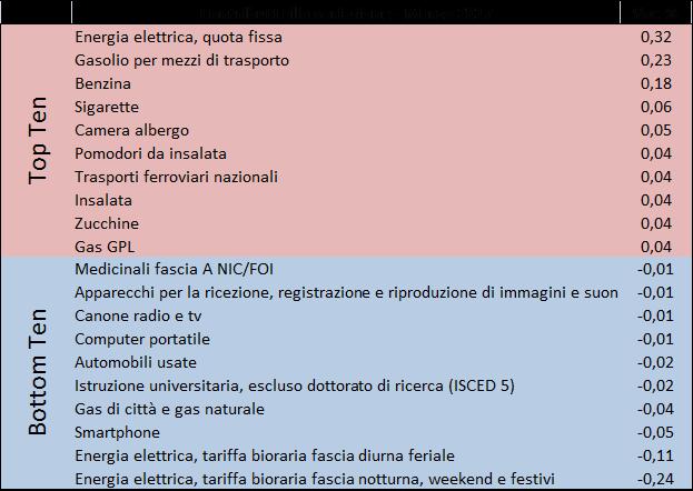 2017_mar_prezzi2