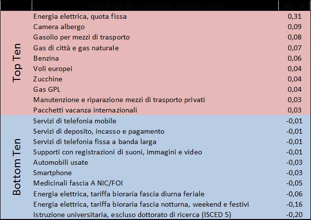 2017_ott_prezzi2