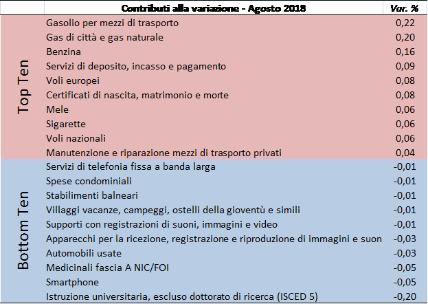 2018_ago_prezzi2