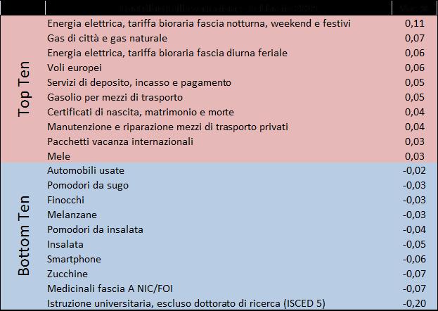 2018_feb_prezzi2