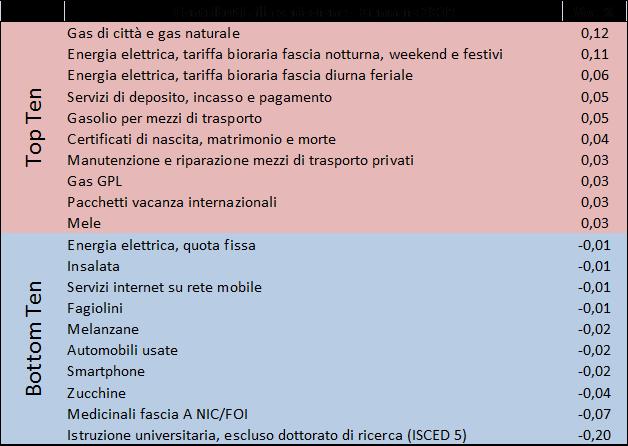 2018_gen_prezzi2