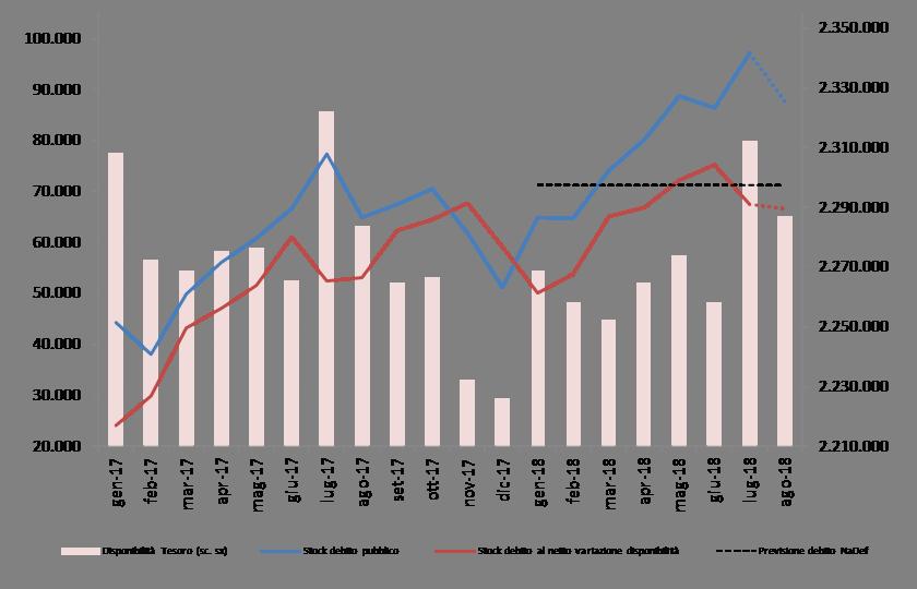 2018_lug_debito_graf