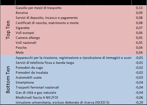 2018_mag_prezzi2
