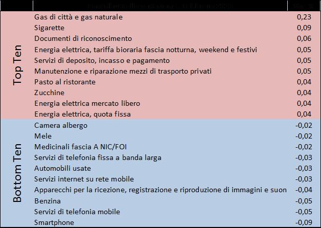 201902_prezzi2