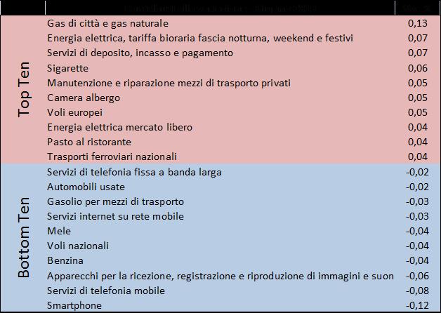 201906_prezzi2