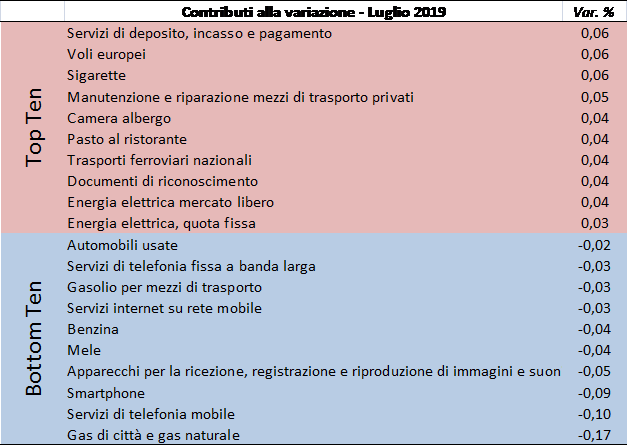 201907_prezzi2