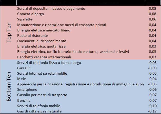201909_prezzi2