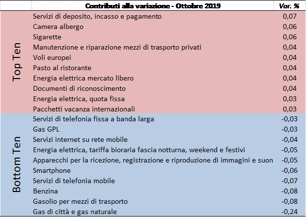 201910_prezzi2