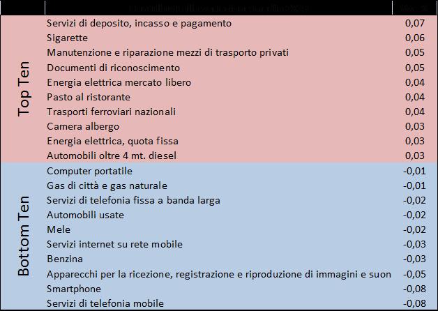 201912_prezzi2