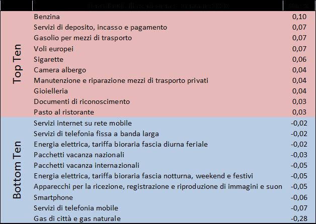 202001_prezzi2