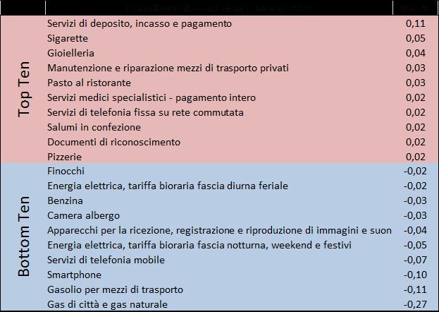 202003_prezzi2