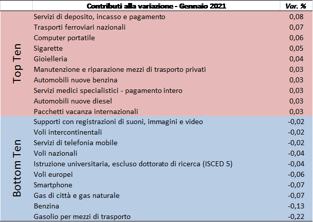 202101_prezzi2